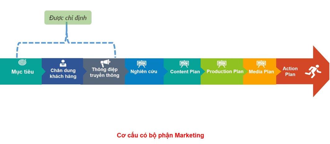 cơ cấu bộ phận Marketing
