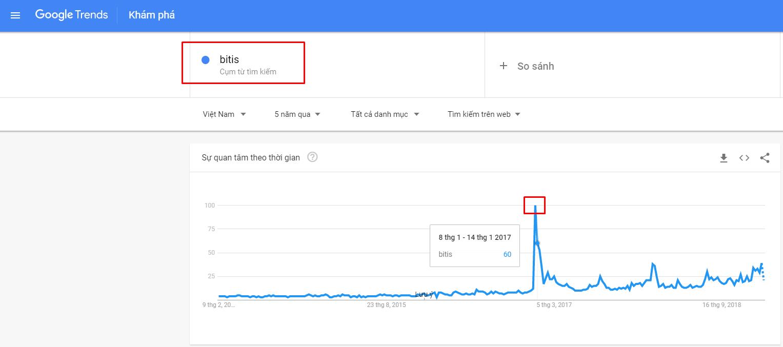 Dùng Google trends kiểm tra đối thủ có chiến dịch truyền thông nào nổi bật không