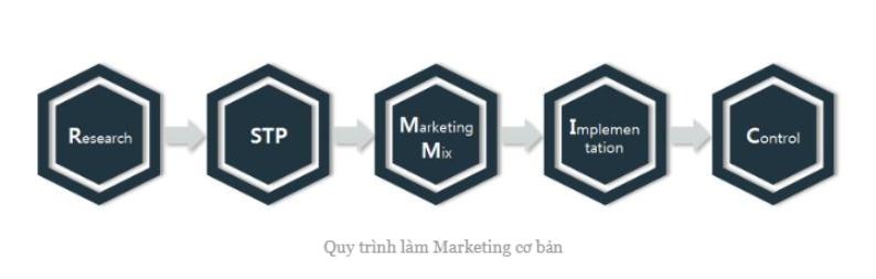quy trình làm marketing căn bản