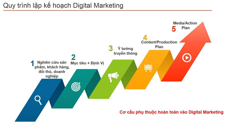 quy trình lập kế hoạch digital marketing trong thực tế