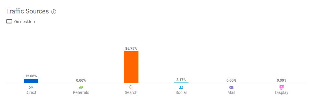 Ước lượng ngân sách và biểu đồ hoạt động đối thủ qua similarweb