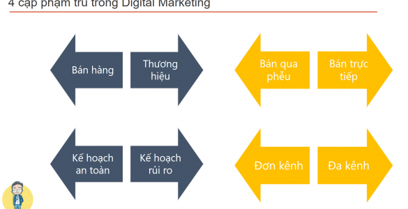 4 cặp phạm trù trong Digital Marketing